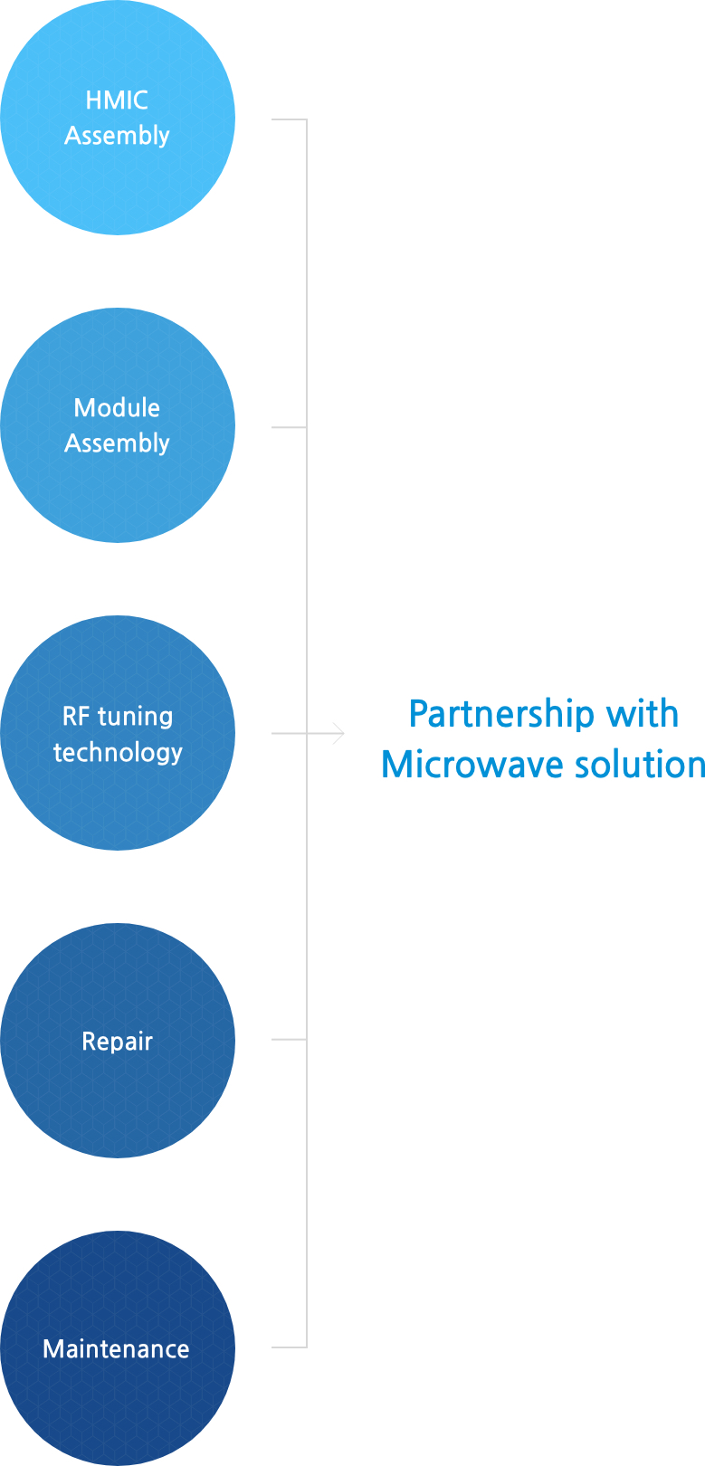 partnership with microwave solution's image